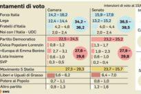 Sondaggio Swg/ Non c&rsquo-è maggioranza, decide il Sud: a Montecitorio incerti 70-75 seggi