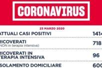 Coronavirus, a Roma 109 nuovi casi (ieri 135): nel Lazio 157. D'Amato: «Niente illusioni, ma trend in calo»