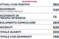 Coronavirus: Roma, 19 nuovi casi (39 nel Lazio). A Viterbo e Rieti nessun caso